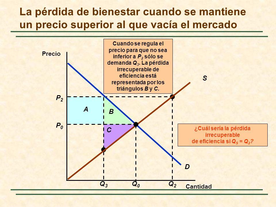 P2P2 Q3Q3 A B C Q2Q2 ¿Cuál sería la pérdida irrecuperable de eficiencia si Q S = Q 2 ? Cuando se regula el precio para que no sea inferior a P 2 sólo