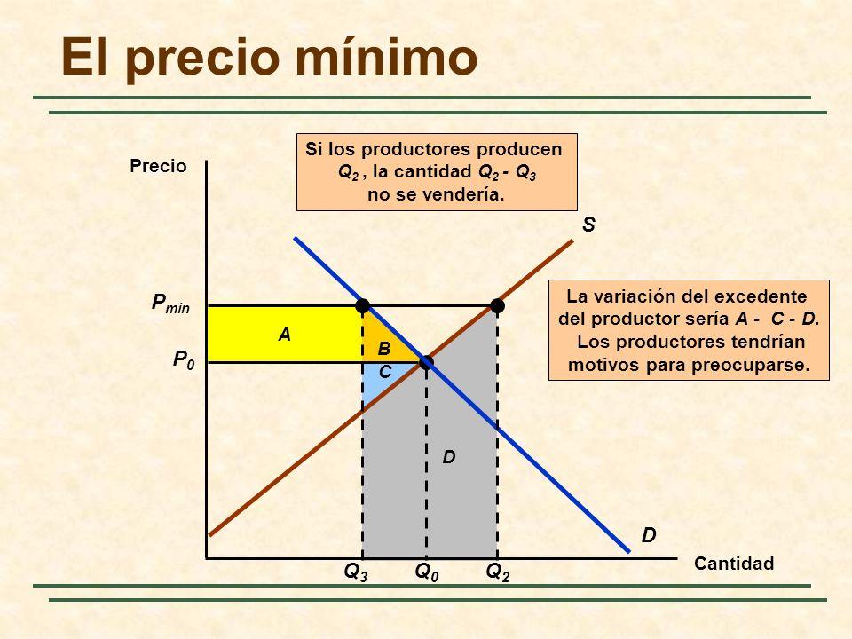 B A La variación del excedente del productor sería A - C - D. Los productores tendrían motivos para preocuparse. C D El precio mínimo Cantidad Precio