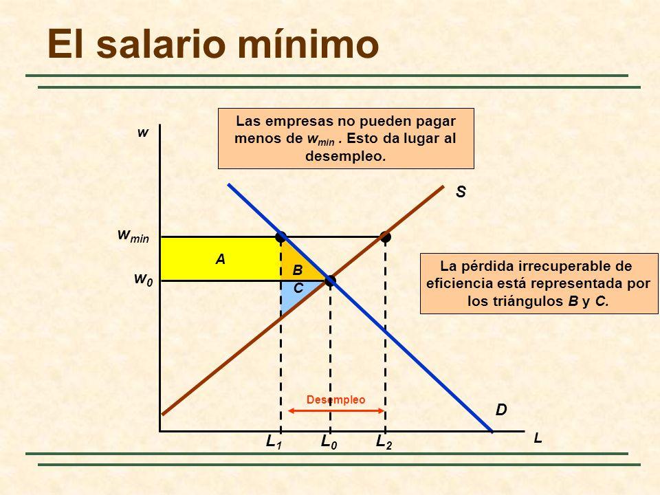 B La pérdida irrecuperable de eficiencia está representada por los triángulos B y C. C A w min L1L1 L2L2 Desempleo Las empresas no pueden pagar menos