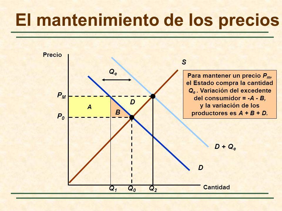 B D A Para mantener un precio P m, el Estado compra la cantidad Q e. Variación del excedente del consumidor = -A - B, y la variación de los productore