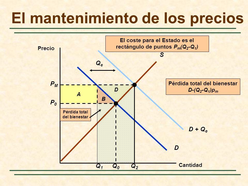 D + Q e QeQe B A El mantenimiento de los precios Cantidad Precio S D P0P0 Q0Q0 PMPM Q2Q2 Q1Q1 El coste para el Estado es el rectángulo de puntos P m (