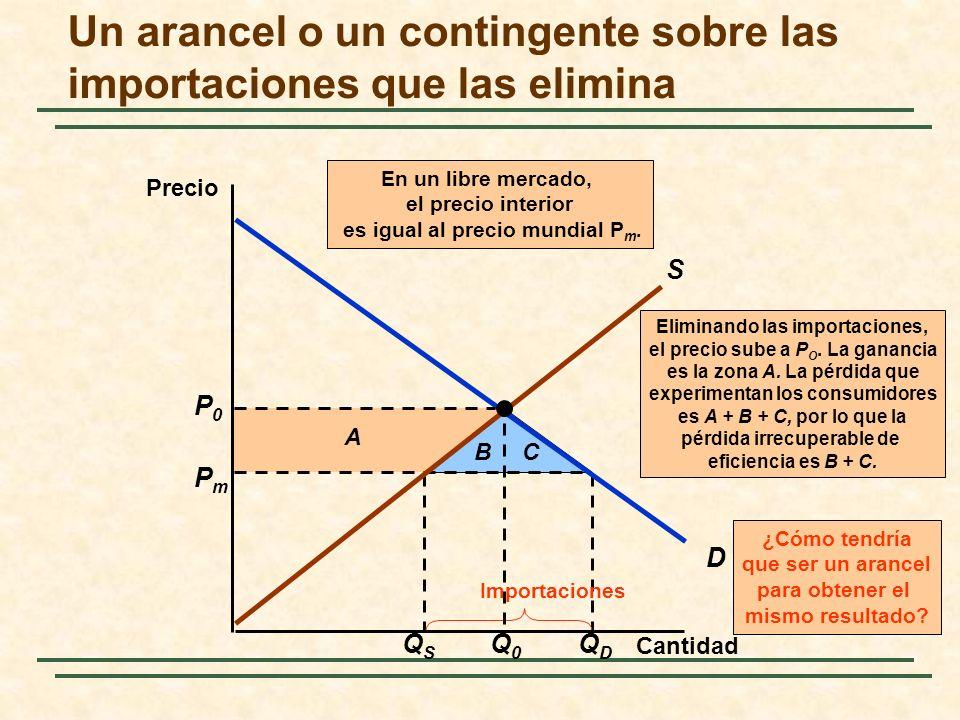 QSQS QDQD PmPm Importaciones A BC Eliminando las importaciones, el precio sube a P O. La ganancia es la zona A. La pérdida que experimentan los consum