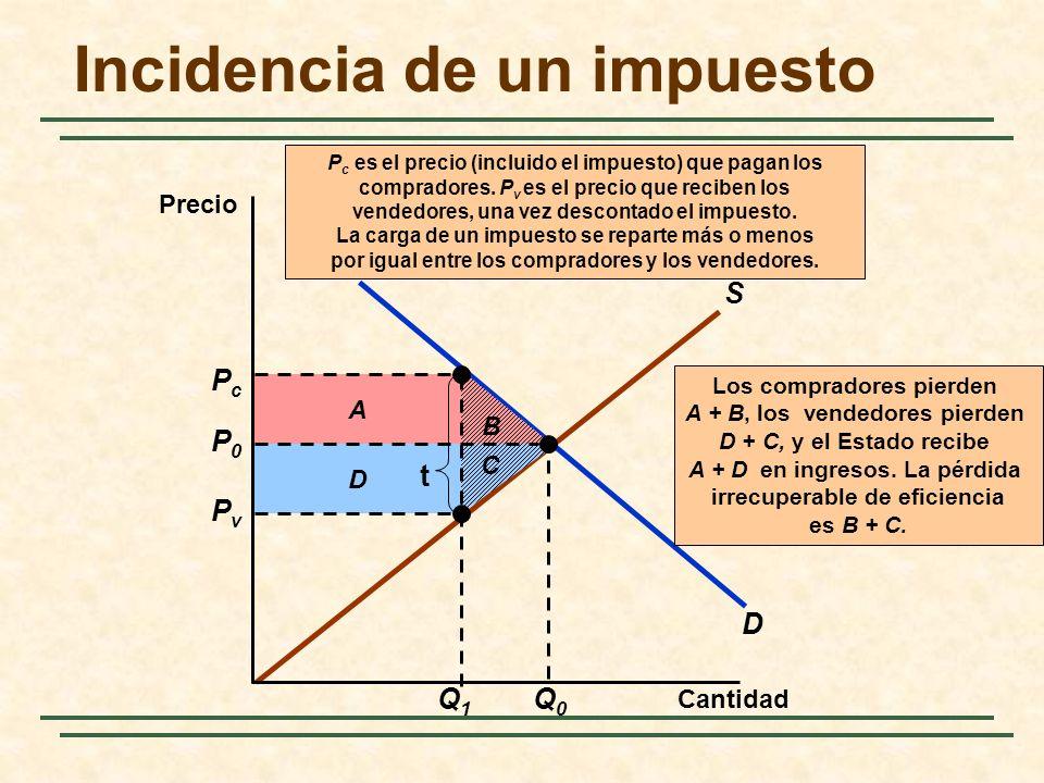 D S B D A Los compradores pierden A + B, los vendedores pierden D + C, y el Estado recibe A + D en ingresos. La pérdida irrecuperable de eficiencia es