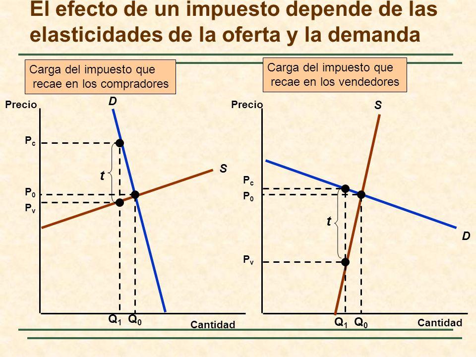 El efecto de un impuesto depende de las elasticidades de la oferta y la demanda Cantidad Precio S D S D Q0Q0 P0P0 P0P0 Q0Q0 Q1Q1 PcPc PvPv t Q1Q1 PcPc