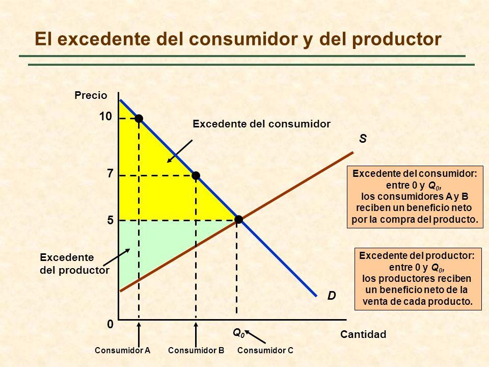 Excedente del productor Excedente del productor: entre 0 y Q 0, los productores reciben un beneficio neto de la venta de cada producto. Excedente del
