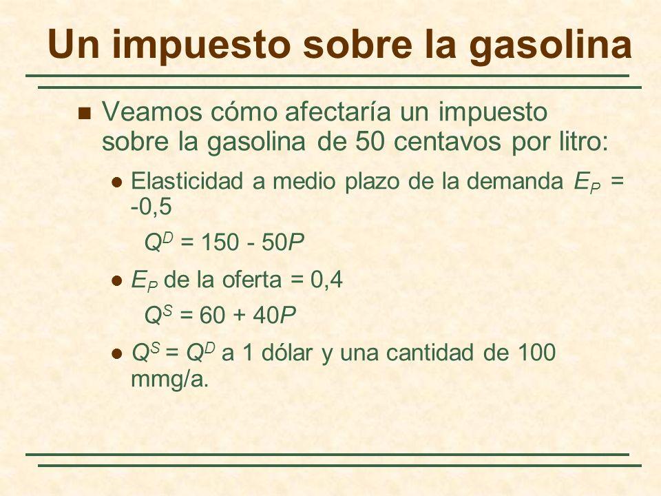 Un impuesto sobre la gasolina Veamos cómo afectaría un impuesto sobre la gasolina de 50 centavos por litro: Elasticidad a medio plazo de la demanda E