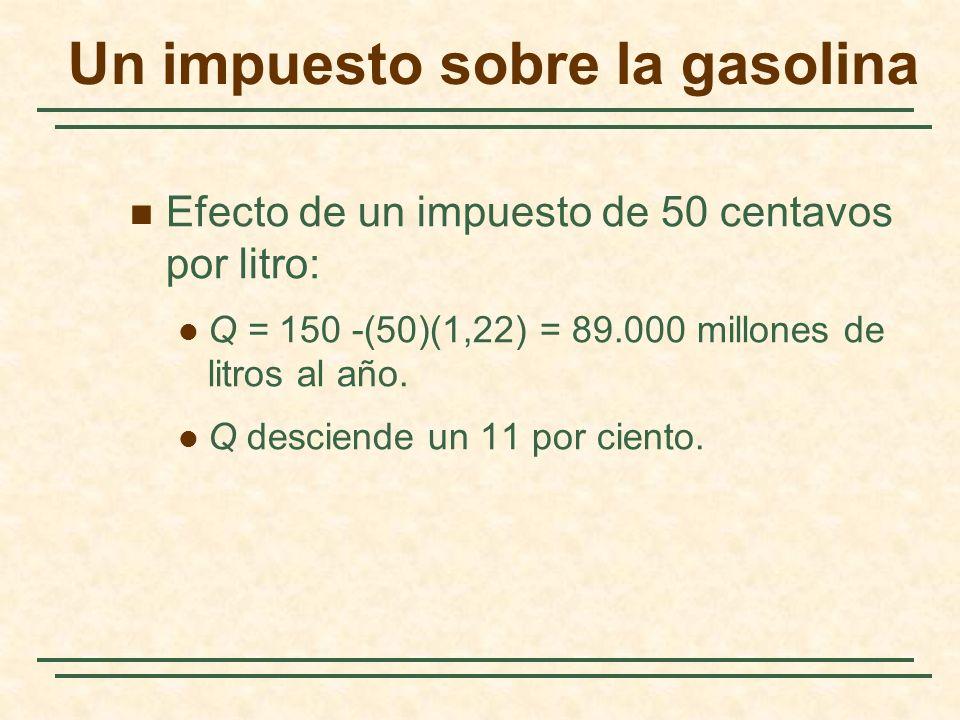 Un impuesto sobre la gasolina Efecto de un impuesto de 50 centavos por litro: Q = 150 -(50)(1,22) = 89.000 millones de litros al año. Q desciende un 1