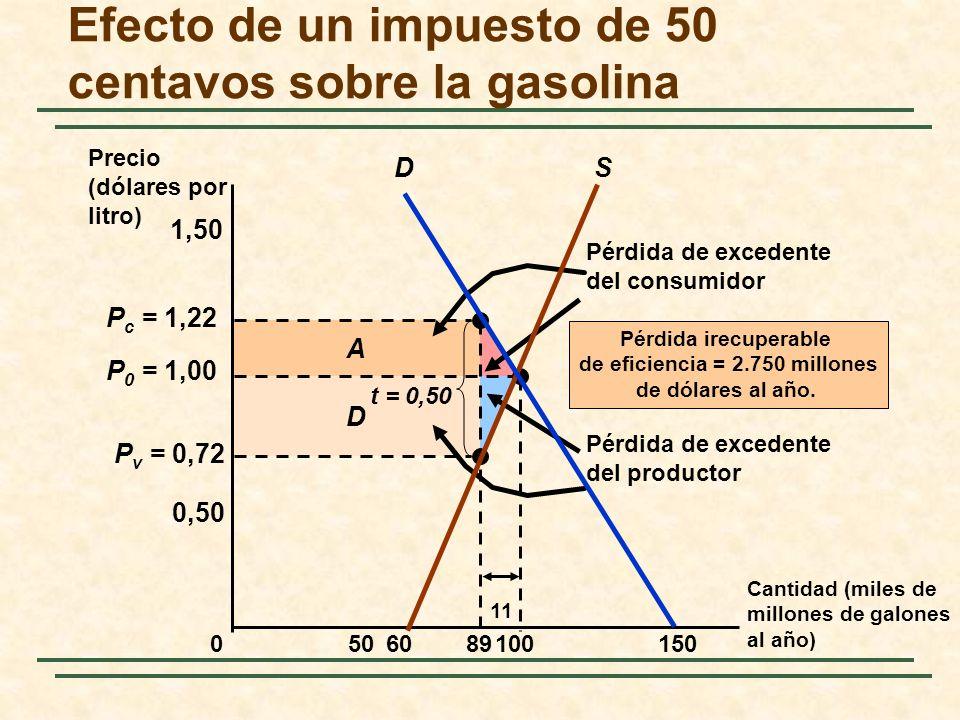 D A Pérdida de excedente del consumidor Pérdida de excedente del productor P v = 0,72 P c = 1,22 Efecto de un impuesto de 50 centavos sobre la gasolin