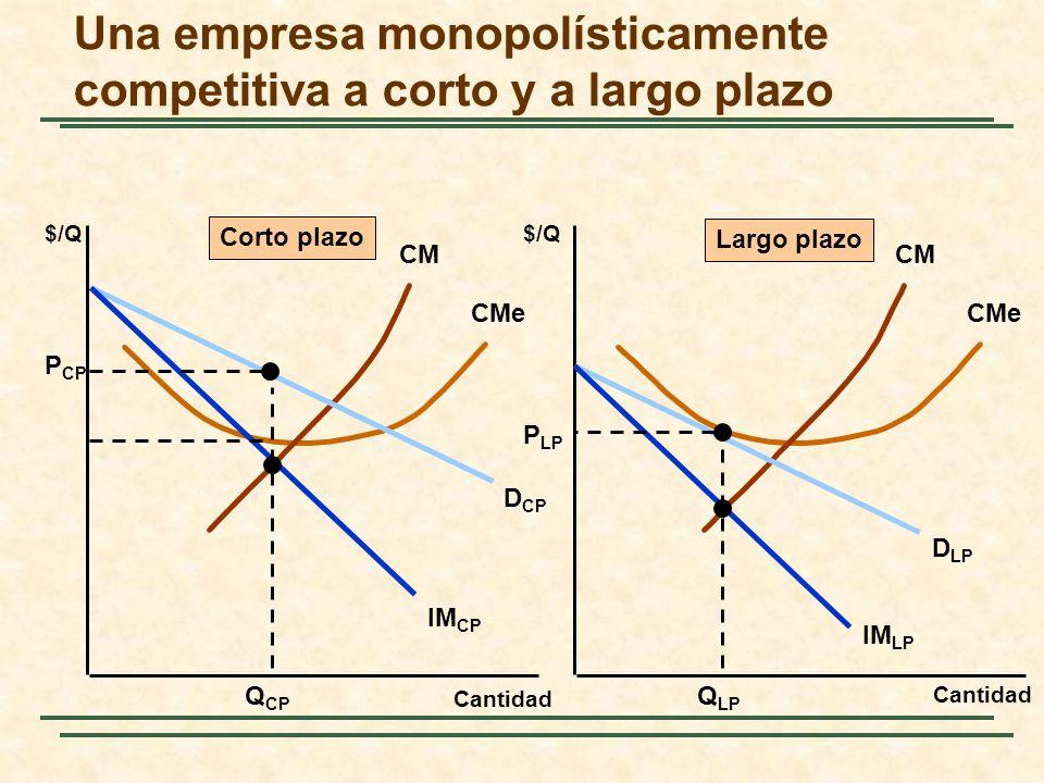 Una empresa monopolísticamente competitiva a corto y a largo plazo Cantidad $/Q Cantidad $/Q CM CMe CM CMe D CP IM CP D LP IM LP Q CP P CP Q LP P LP C