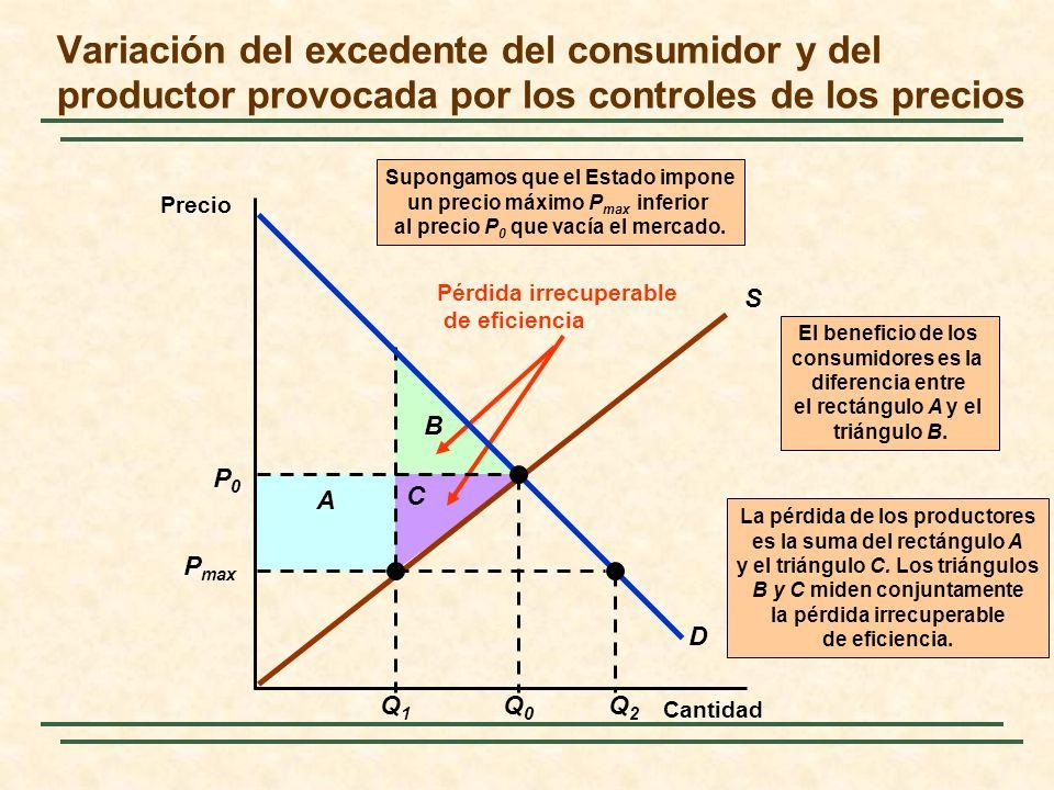 La pérdida de los productores es la suma del rectángulo A y el triángulo C. Los triángulos B y C miden conjuntamente la pérdida irrecuperable de efici