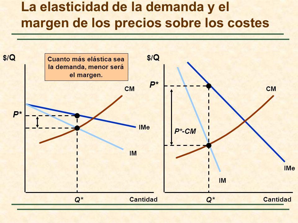 La elasticidad de la demanda y el margen de los precios sobre los costes $/ Q Cantidad IMe IM IMe CM Q* P* P*-CM Cuanto más elástica sea la demanda, m