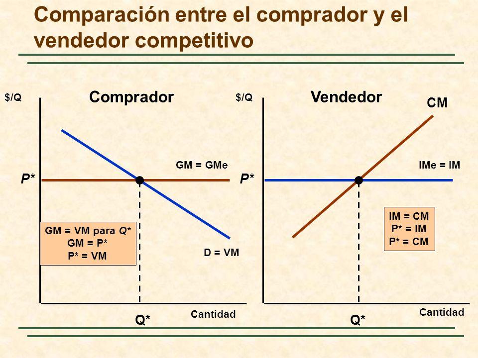Comparación entre el comprador y el vendedor competitivo Cantidad $/Q IMe = IM D = VM GM = GMe P* Q* GM = VM para Q* GM = P* P* = VM P* Q* CM IM = CM