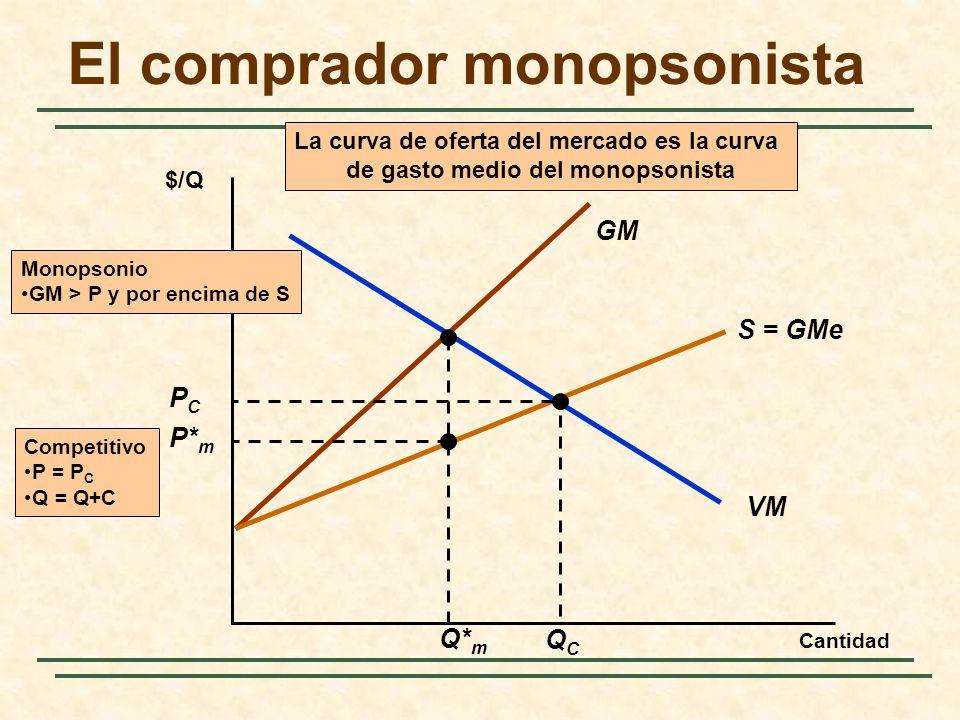 GM S = GMe La curva de oferta del mercado es la curva de gasto medio del monopsonista El comprador monopsonista Cantidad $/Q VM Q* m P* m Monopsonio G