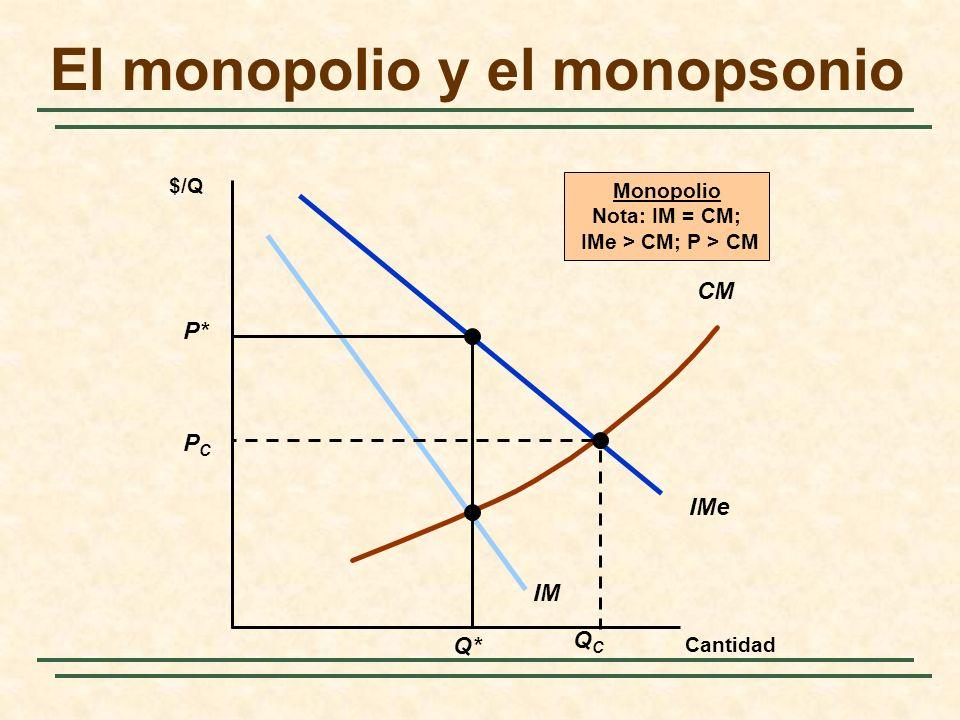 El monopolio y el monopsonio Cantidad IMe IM CM $/Q QCQC PCPC Monopolio Nota: IM = CM; IMe > CM; P > CM P* Q*