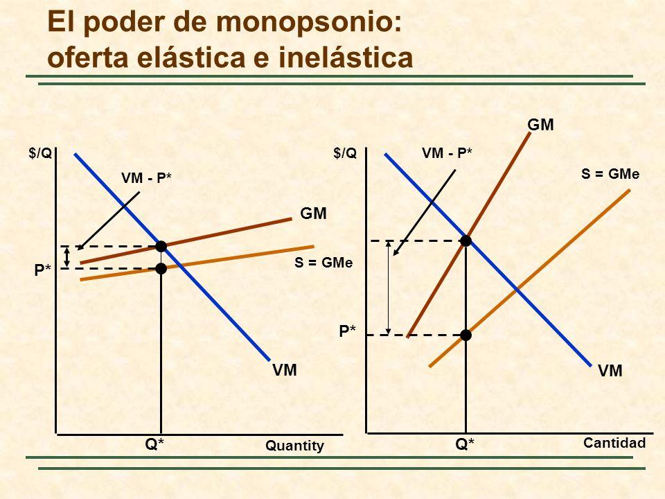 GM S = GMe GM S = GMe El poder de monopsonio: oferta elástica e inelástica Quantity Cantidad $/Q VM Q* P* VM - P* P* Q* VM - P*