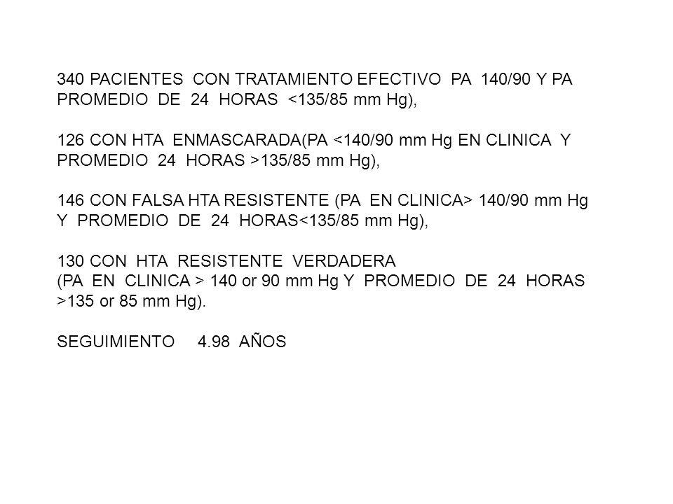 340 PACIENTES CON TRATAMIENTO EFECTIVO PA 140/90 Y PA PROMEDIO DE 24 HORAS <135/85 mm Hg), 126 CON HTA ENMASCARADA(PA 135/85 mm Hg), 146 CON FALSA HTA RESISTENTE (PA EN CLINICA> 140/90 mm Hg Y PROMEDIO DE 24 HORAS<135/85 mm Hg), 130 CON HTA RESISTENTE VERDADERA (PA EN CLINICA > 140 or 90 mm Hg Y PROMEDIO DE 24 HORAS >135 or 85 mm Hg).