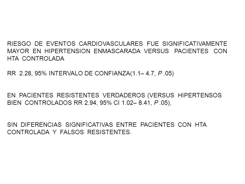RIESGO DE EVENTOS CARDIOVASCULARES FUE SIGNIFICATIVAMENTE MAYOR EN HIPERTENSION ENMASCARADA VERSUS PACIENTES CON HTA CONTROLADA RR 2.28, 95% INTERVALO DE CONFIANZA(1.1– 4.7, P.05) EN PACIENTES RESISTENTES VERDADEROS (VERSUS HIPERTENSOS BIEN CONTROLADOS RR 2.94, 95% CI 1.02– 8.41, P.05), SIN DIFERENCIAS SIGNIFICATIVAS ENTRE PACIENTES CON HTA CONTROLADA Y FALSOS RESISTENTES.