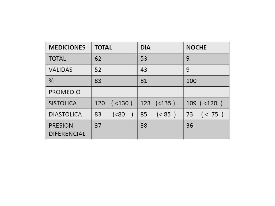 MEDICIONESTOTALDIANOCHE TOTAL62539 VALIDAS52439 %8381100 PROMEDIO SISTOLICA120 ( <130 )123 (<135 )109 ( <120 ) DIASTOLICA83 (<80 )85 (< 85 )73 ( < 75 ) PRESION DIFERENCIAL 373836