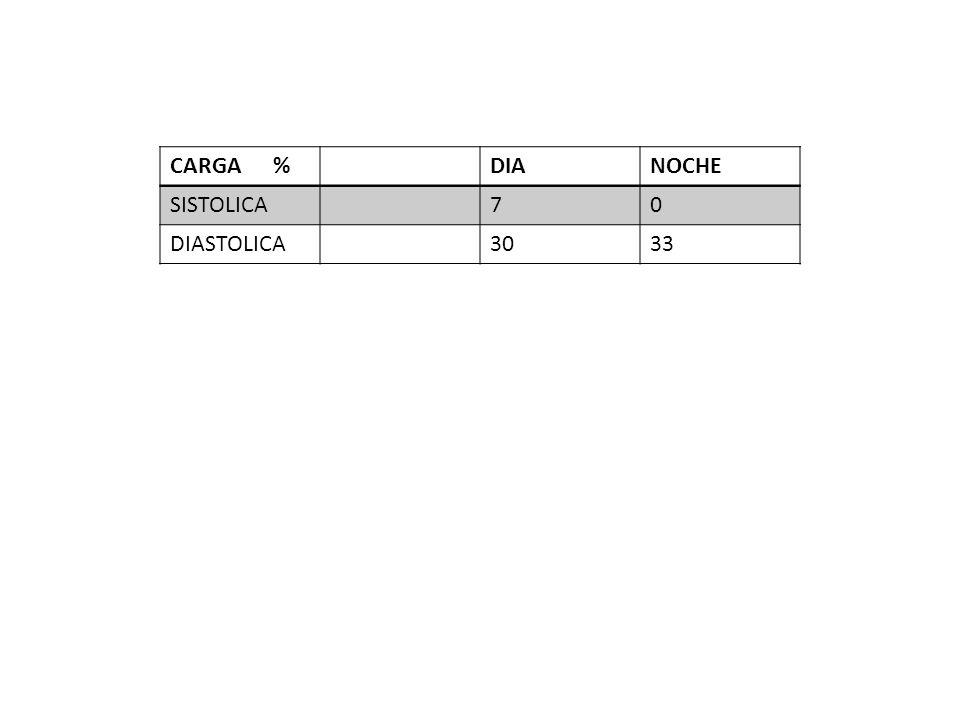 CARGA %DIANOCHE SISTOLICA70 DIASTOLICA3033