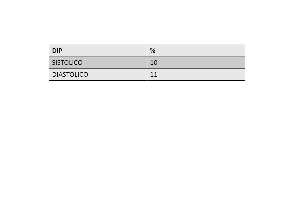 DIP% SISTOLICO10 DIASTOLICO11