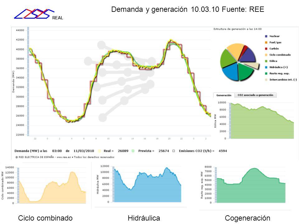 REAL Demanda y generación 10.03.10 Fuente: REE Ciclo combinadoHidráulicaCogeneración