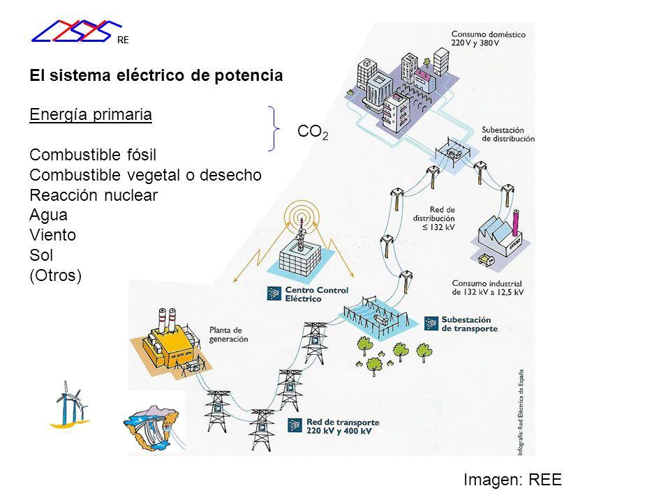 REAL El sistema eléctrico de potencia Imagen: REE Energía primaria Combustible fósil Combustible vegetal o desecho Reacción nuclear Agua Viento Sol (O