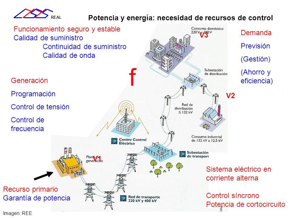 REAL Demanda (Gestión) Generación Control de tensión (<1s) Inercia: respuesta mecánica solidaria (<1 s) Control primario f/P automático (<30 s) Control secundario f/P automático (<15m) Control terciario por despacho (<3h) Programación de la generación (1d) (Reposición de servicio) Recurso primario Instalación de nuevas plantas e infraestructuras (x años) Recursos del sistema y escala de tiempos Desarrollo de la red (x años) Tiempos de arranque Nuclear – 7 días Carbón – 12 horas Fuel/gas – 8 horas Ciclo combinado – 4 horas Hidráulica – minutos Eólico – minutos (?) Planificación