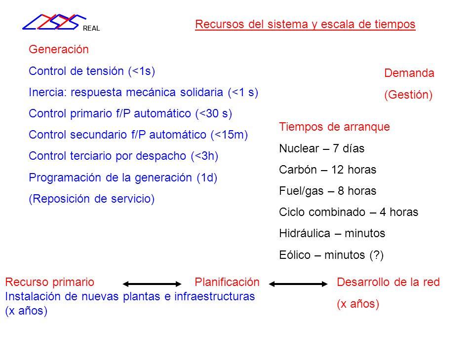 REAL Demanda (Gestión) Generación Control de tensión (<1s) Inercia: respuesta mecánica solidaria (<1 s) Control primario f/P automático (<30 s) Contro