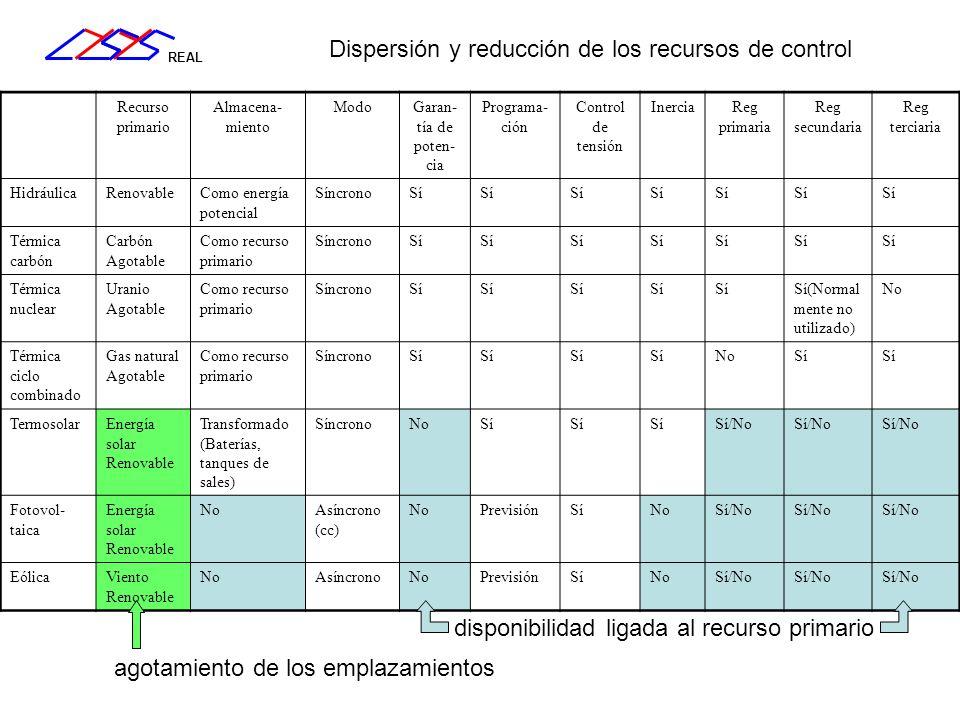 REAL Dispersión y reducción de los recursos de control Recurso primario Almacena- miento ModoGaran- tía de poten- cia Programa- ción Control de tensió