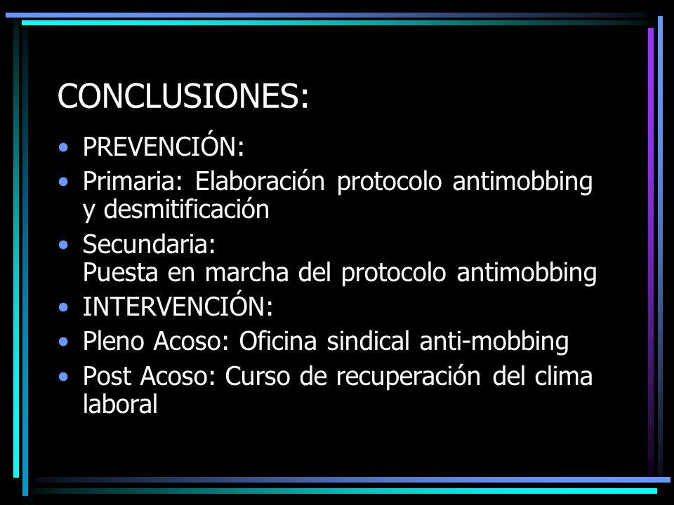 CONCLUSIONES: PREVENCIÓN: Primaria: Elaboración protocolo antimobbing y desmitificación Secundaria: Puesta en marcha del protocolo antimobbing INTERVE