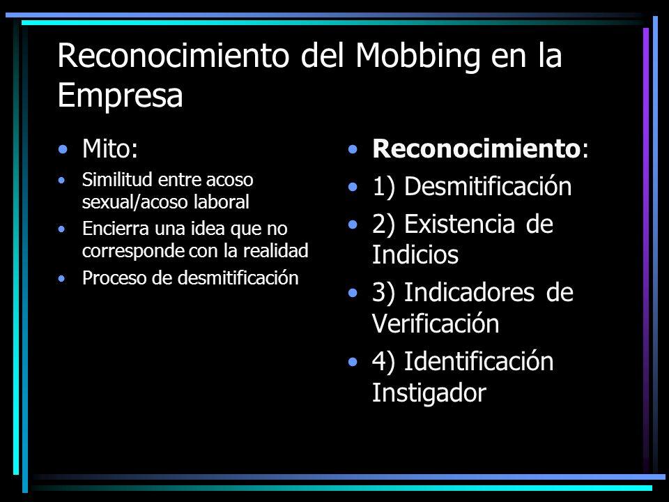 Reconocimiento del Mobbing en la Empresa Mito: Similitud entre acoso sexual/acoso laboral Encierra una idea que no corresponde con la realidad Proceso