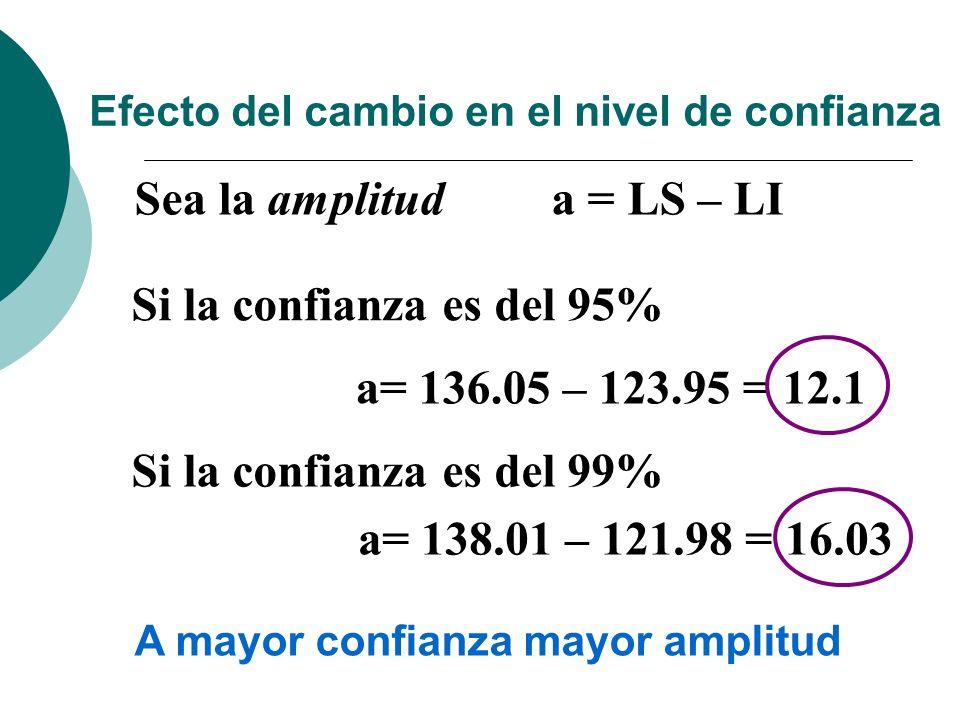 Efecto del cambio en el nivel de confianza Si la confianza es del 95% a= 136.05 – 123.95 = 12.1 Si la confianza es del 99% a= 138.01 – 121.98 = 16.03