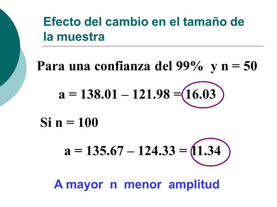 Efecto del cambio en el tamaño de la muestra Si n = 100 Para una confianza del 99% y n = 50 a = 138.01 – 121.98 = 16.03 a = 135.67 – 124.33 = 11.34 A