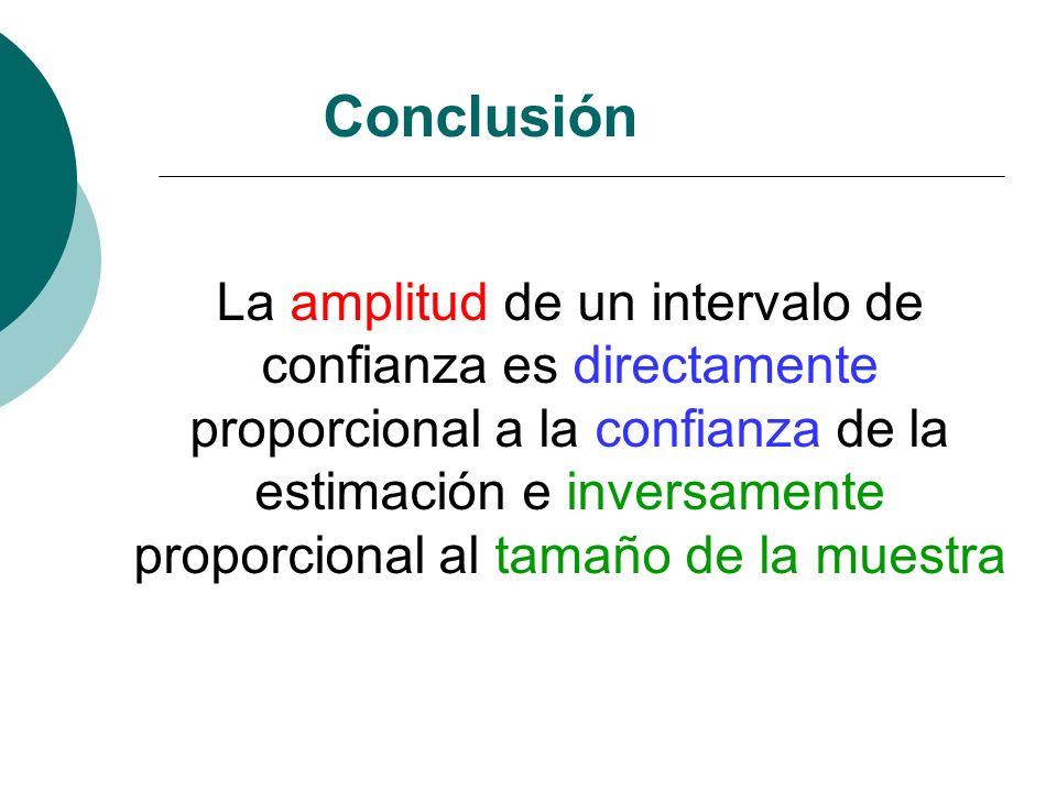 Conclusión La amplitud de un intervalo de confianza es directamente proporcional a la confianza de la estimación e inversamente proporcional al tamaño