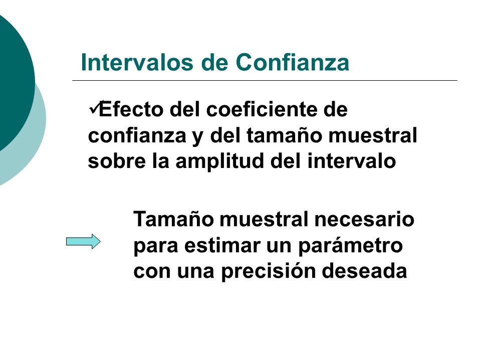 Intervalos de Confianza Efecto del coeficiente de confianza y del tamaño muestral sobre la amplitud del intervalo Tamaño muestral necesario para estim