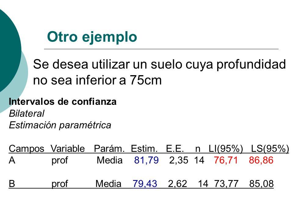 Intervalos de confianza Bilateral Estimación paramétrica Campos Variable Parám. Estim. E.E. n LI(95%) LS(95%) A profMedia 81,79 2,35 1476,71 86,86 B p