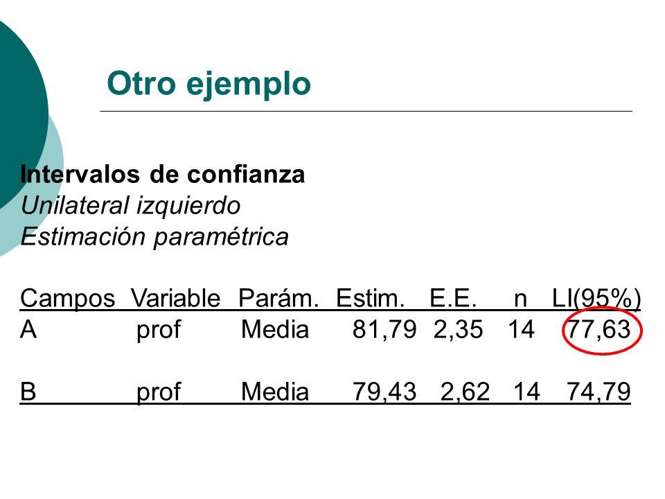 Intervalos de confianza Unilateral izquierdo Estimación paramétrica Campos Variable Parám. Estim. E.E. n LI(95%) A prof Media 81,79 2,35 14 77,63 B pr