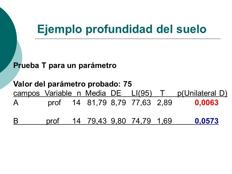 Prueba T para un parámetro Valor del parámetro probado: 75 campos Variable n Media DE LI(95) T p(Unilateral D) A prof 14 81,79 8,79 77,63 2,89 0,0063