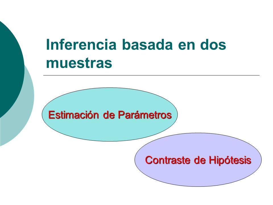 Inferencia basada en dos muestras Estimación de Parámetros Contraste de Hipótesis