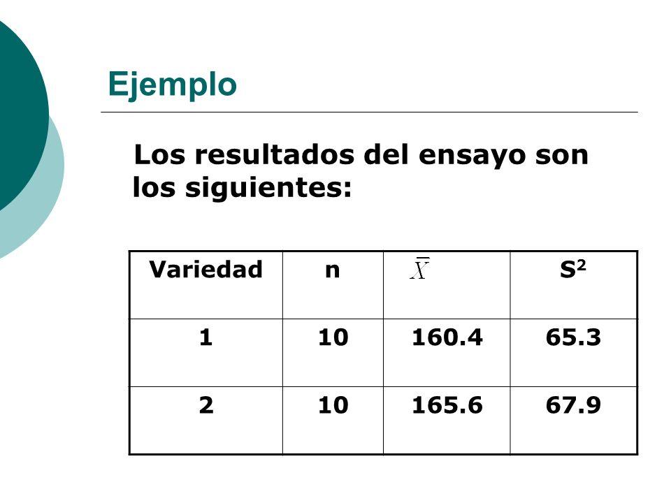 Ejemplo Los resultados del ensayo son los siguientes: VariedadnS2S2 110160.465.3 210165.667.9