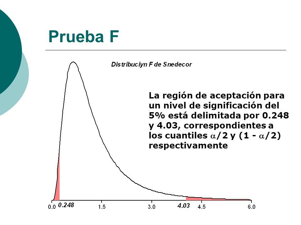 Prueba F La región de aceptación para un nivel de significación del 5% está delimitada por 0.248 y 4.03, correspondientes a los cuantiles /2 y (1 - /2