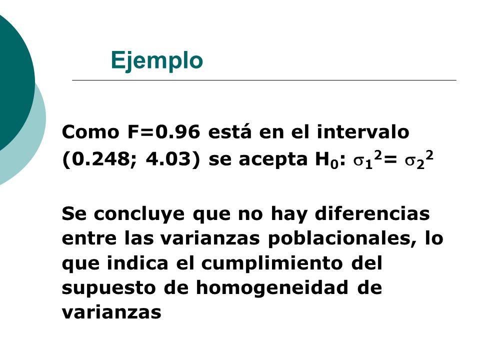 Ejemplo Como F=0.96 está en el intervalo (0.248; 4.03) se acepta H 0 : 1 2 = 2 2 Se concluye que no hay diferencias entre las varianzas poblacionales,