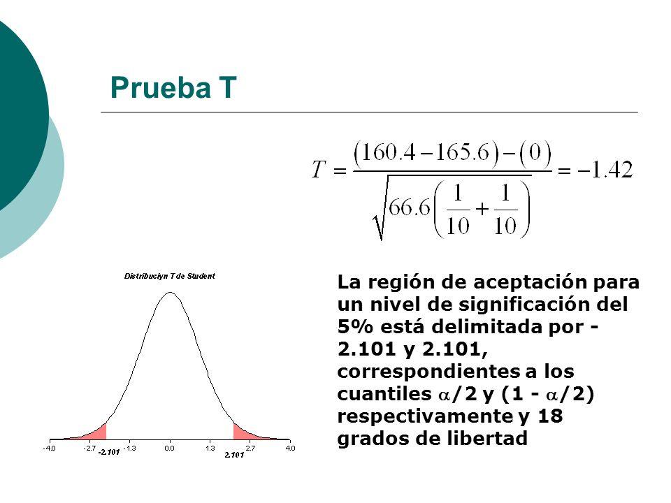 Prueba T La región de aceptación para un nivel de significación del 5% está delimitada por - 2.101 y 2.101, correspondientes a los cuantiles /2 y (1 -