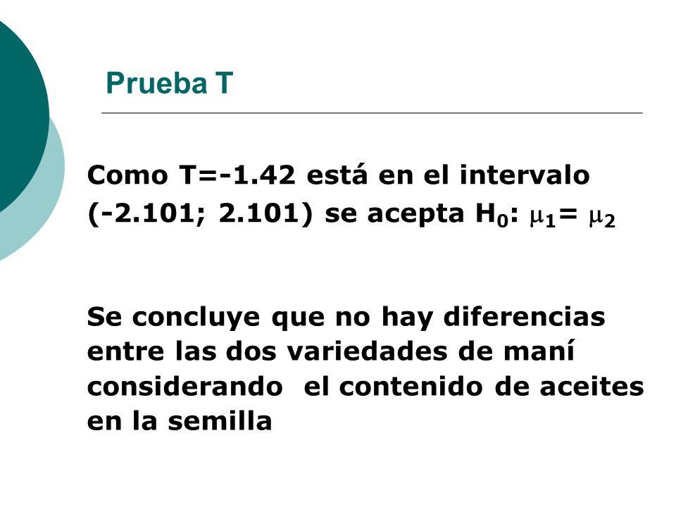 Como T=-1.42 está en el intervalo (-2.101; 2.101) se acepta H 0 : 1 = 2 Se concluye que no hay diferencias entre las dos variedades de maní consideran
