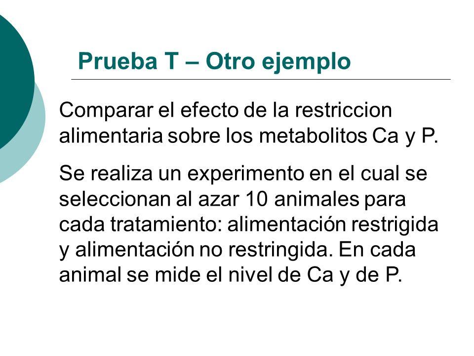 Comparar el efecto de la restriccion alimentaria sobre los metabolitos Ca y P. Se realiza un experimento en el cual se seleccionan al azar 10 animales