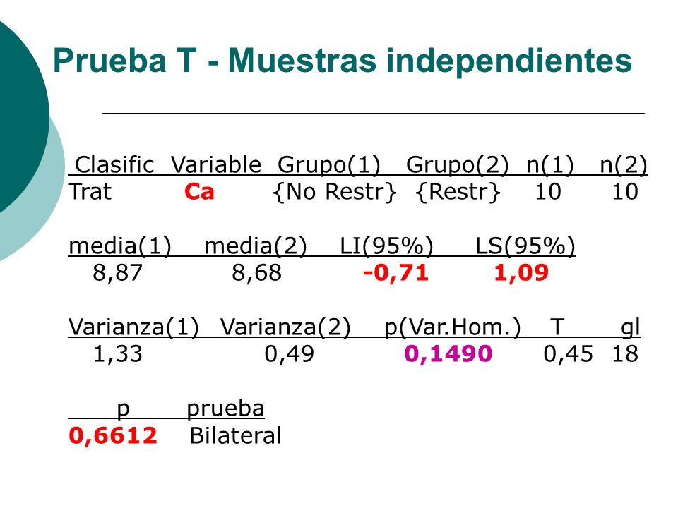 Clasific Variable Grupo(1) Grupo(2) n(1) n(2) Trat Ca {No Restr} {Restr} 1010 media(1)media(2)LI(95%)LS(95%) 8,87 8,68 -0,71 1,09 Varianza(1) Varianza