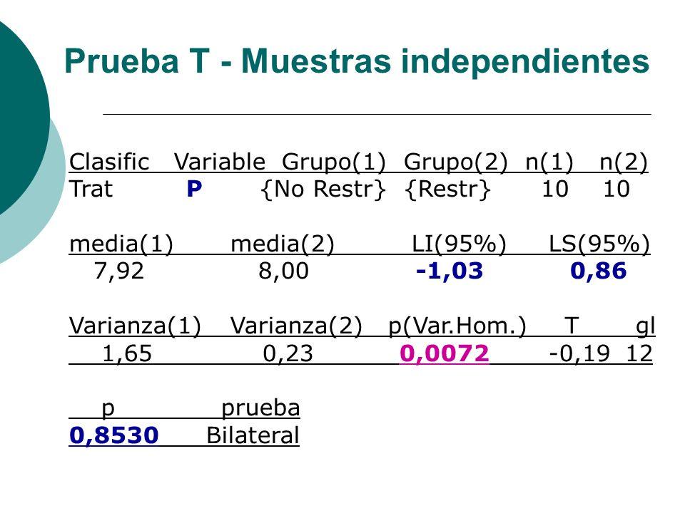Clasific Variable Grupo(1) Grupo(2) n(1) n(2) Trat P {No Restr} {Restr} 10 10 media(1) media(2) LI(95%)LS(95%) 7,92 8,00 -1,03 0,86 Varianza(1) Varian