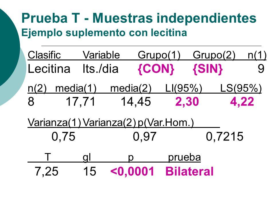 ClasificVariableGrupo(1)Grupo(2)n(1) Lecitinalts./dia{CON} {SIN} 9 n(2)media(1)media(2)LI(95%)LS(95%) 8 17,71 14,45 2,30 4,22 Varianza(1)Varianza(2)p(