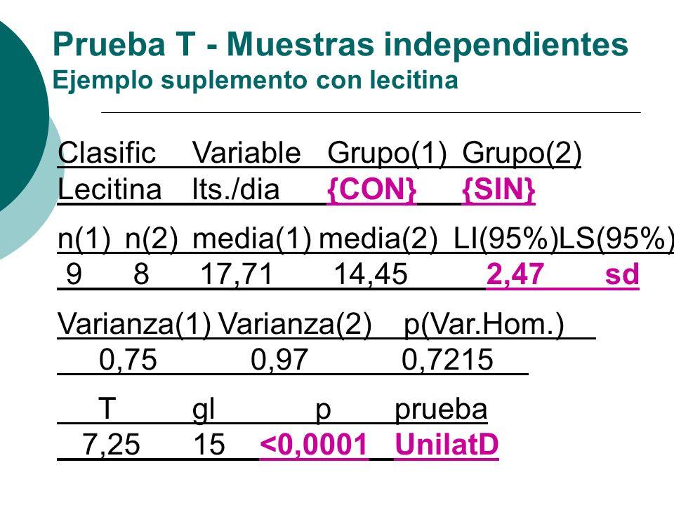 ClasificVariableGrupo(1)Grupo(2) Lecitinalts./dia{CON} {SIN} n(1)n(2)media(1) media(2) LI(95%)LS(95%) 9 8 17,71 14,45 2,47 sd Varianza(1) Varianza(2)