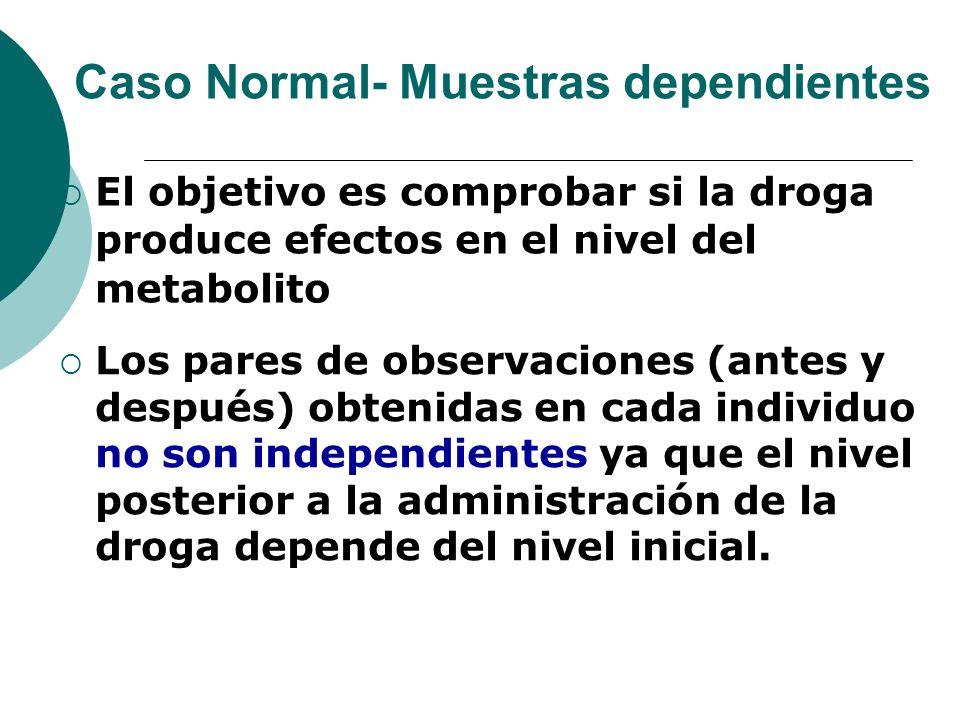 Caso Normal- Muestras dependientes El objetivo es comprobar si la droga produce efectos en el nivel del metabolito Los pares de observaciones (antes y